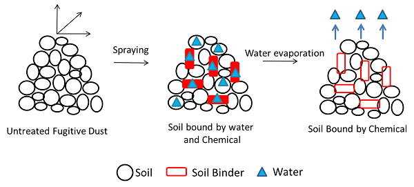Chemical Binder Diagram