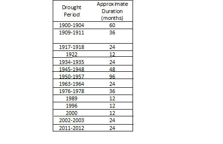 Periods of NM Drought
